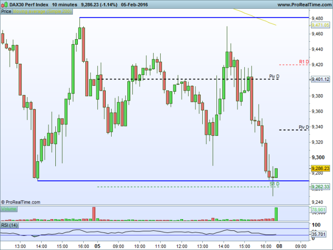 DAX30 Perf Index 10m
