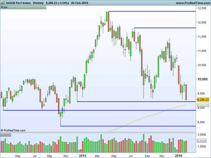DAX30 Perf Index Weekly
