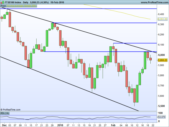 FTSE100 Index Daily