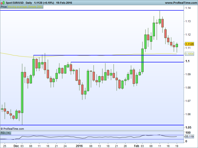 USD EUR Daily