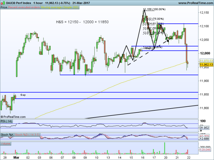 DAX30 Perf Index 60m