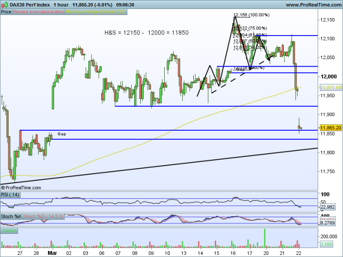 DAX30 Perf Index 60m.png