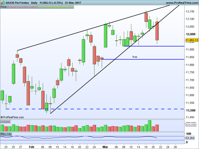 DAX30 Perf Index Daily