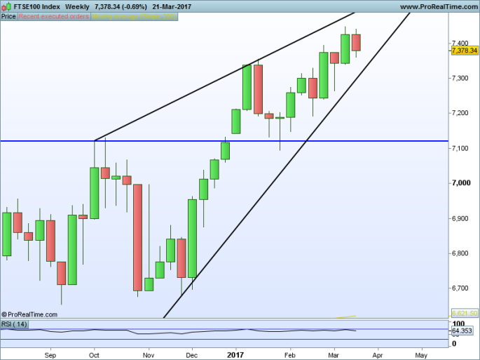 FTSE100 Index Weekly