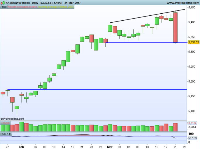 NASDAQ100 Index Daily