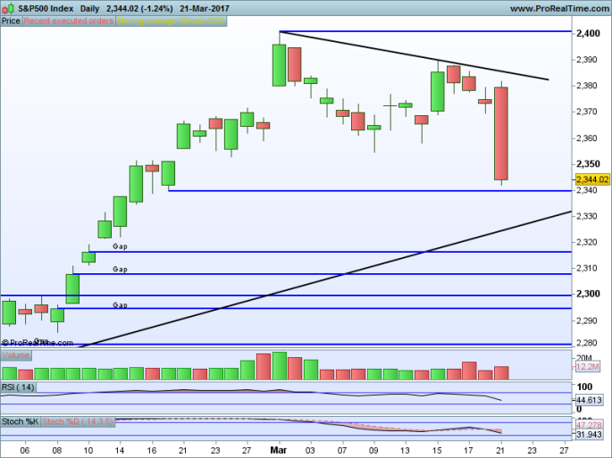 S&P500 Index Daily